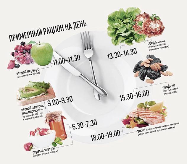 41893b3aa06f Правильное питание для похудения, меню на каждый день для снижения ...