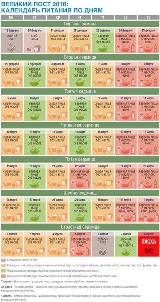 Календарь питания на каждый день великого поста в году в виде таблицы был составлен в соответствии с требованиями для мирян, и по нему очень просто определить, какие продукты можно есть в первые 40 дней поста, а какие – в страстную седьмицу.